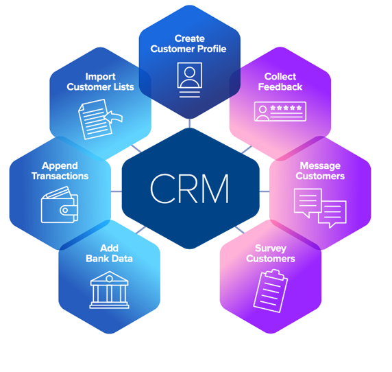 CRM - All About IT